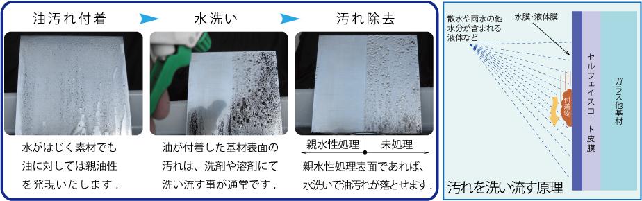 洗い流し効果